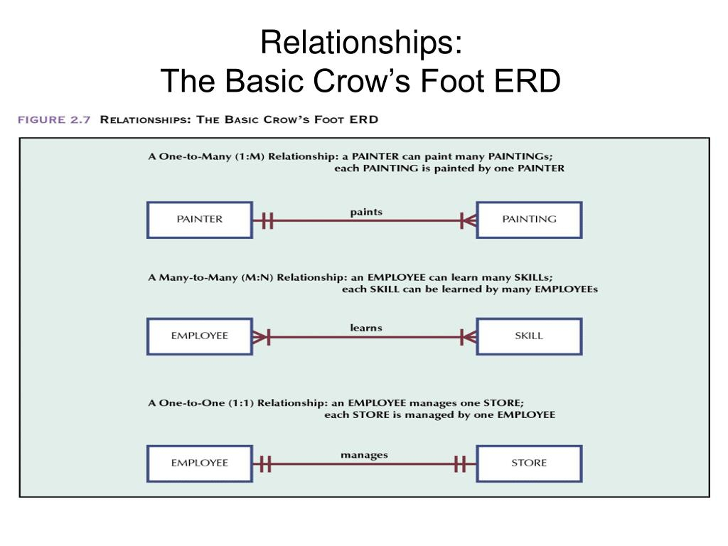 Ppt - Relationships: The Basic Chen Erd Powerpoint throughout Basic Erd