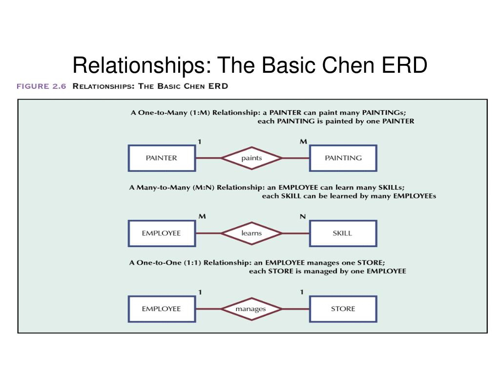 Ppt - Relationships: The Basic Chen Erd Powerpoint with Basic Erd