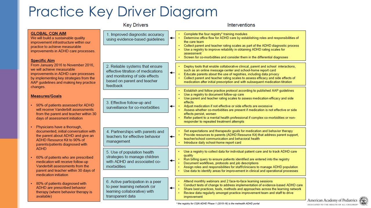 Practice Key Driver Diagram regarding Driver Diagram