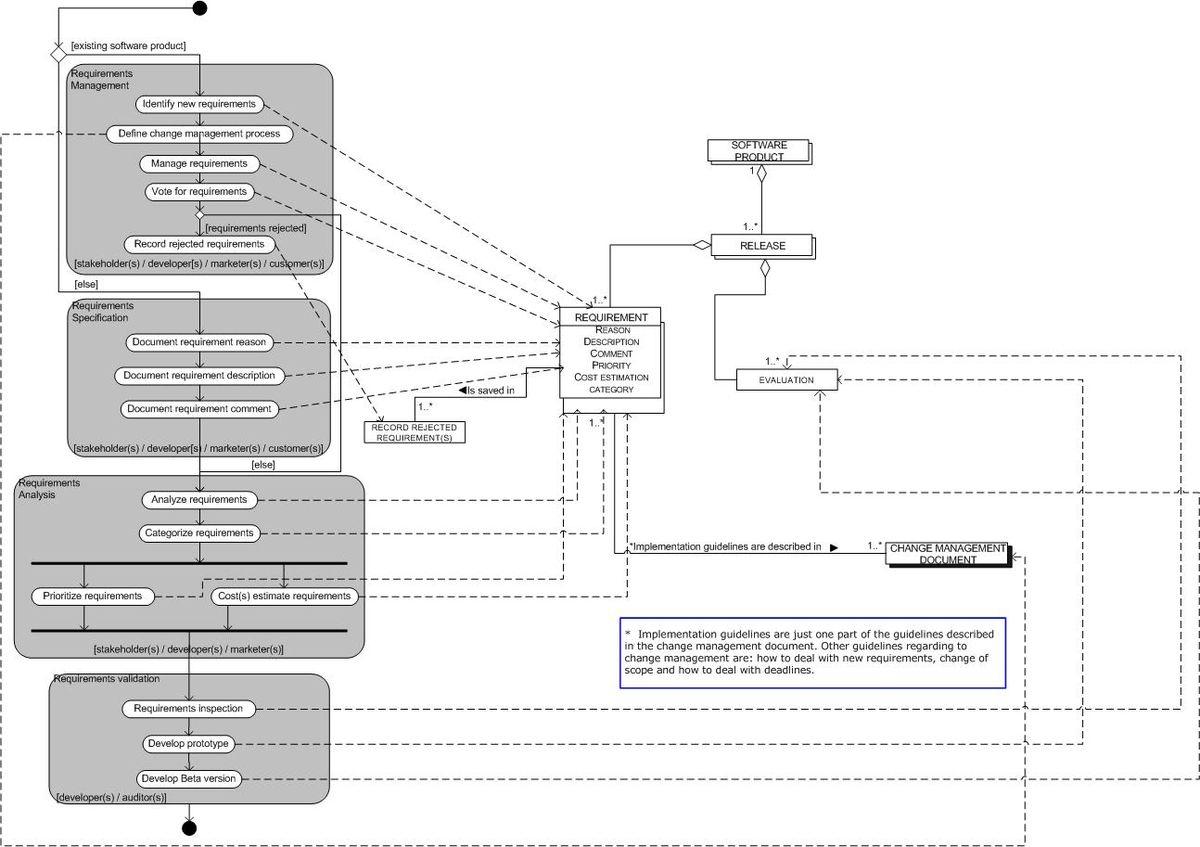 Process-Data Diagram - Wikipedia inside Er Diagram Wiki