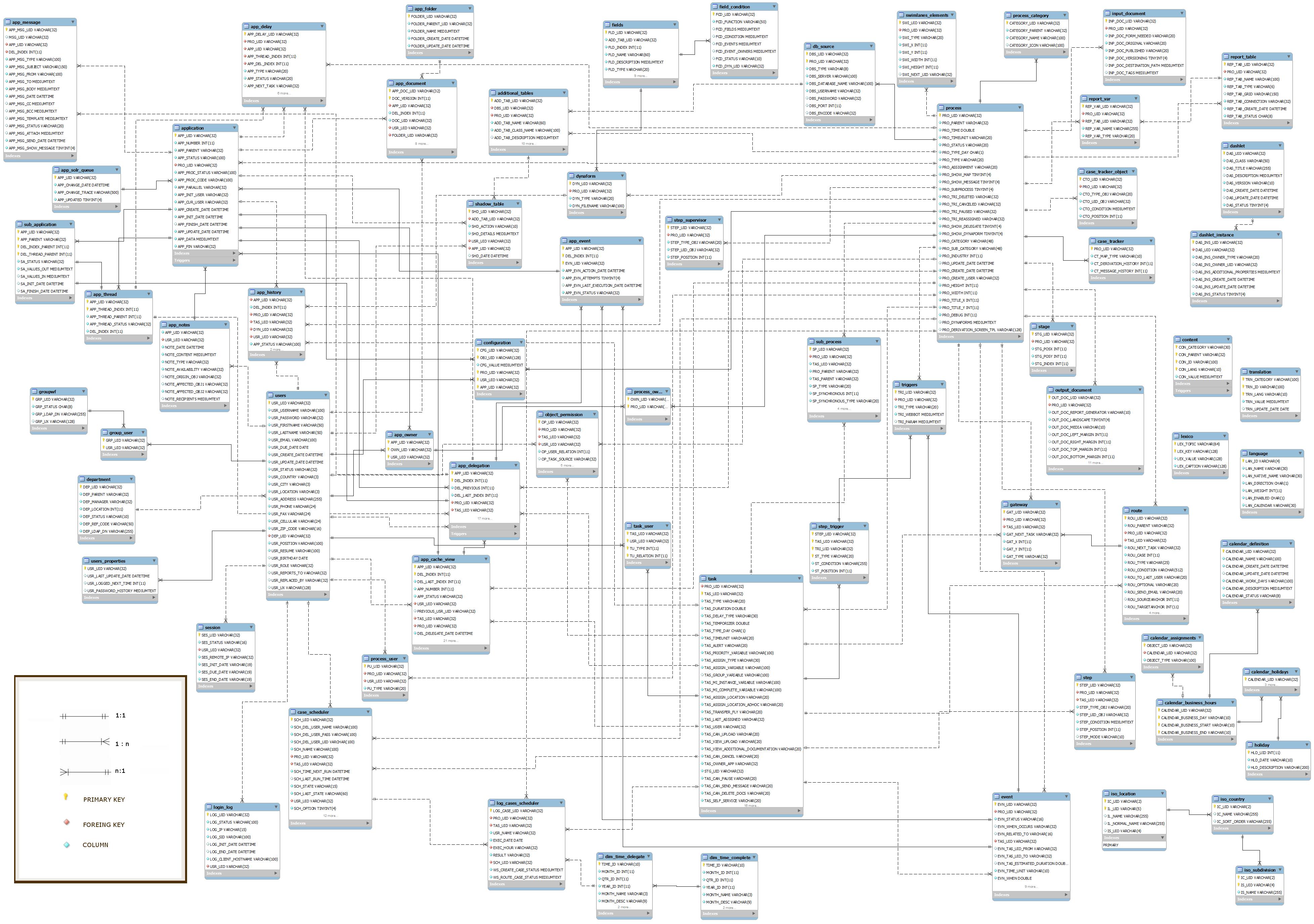 Processmaker E-R Diagram 2.0 And Later   Documentation with regard to Er Diagram For Facebook
