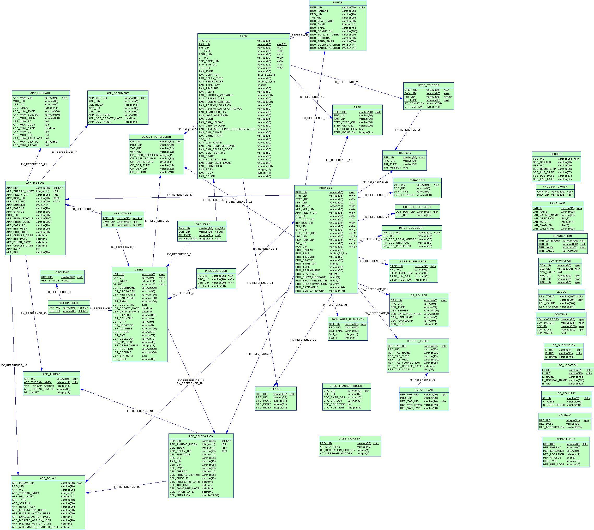 Processmaker E-R Diagram | Documentation@processmaker within Er Diagram For Kindergarten