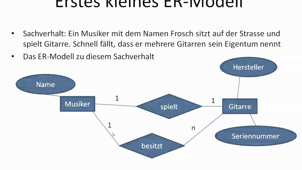 Prüfungsvorbereitung Fachinformatiker Er Modell with regard to Er Modell