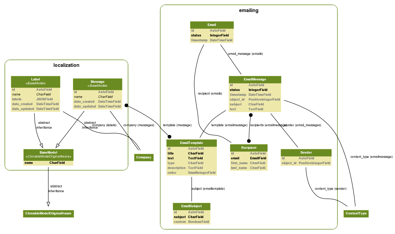 Python / Django: Django Model Visualization, Dependency intended for Er Diagram Python