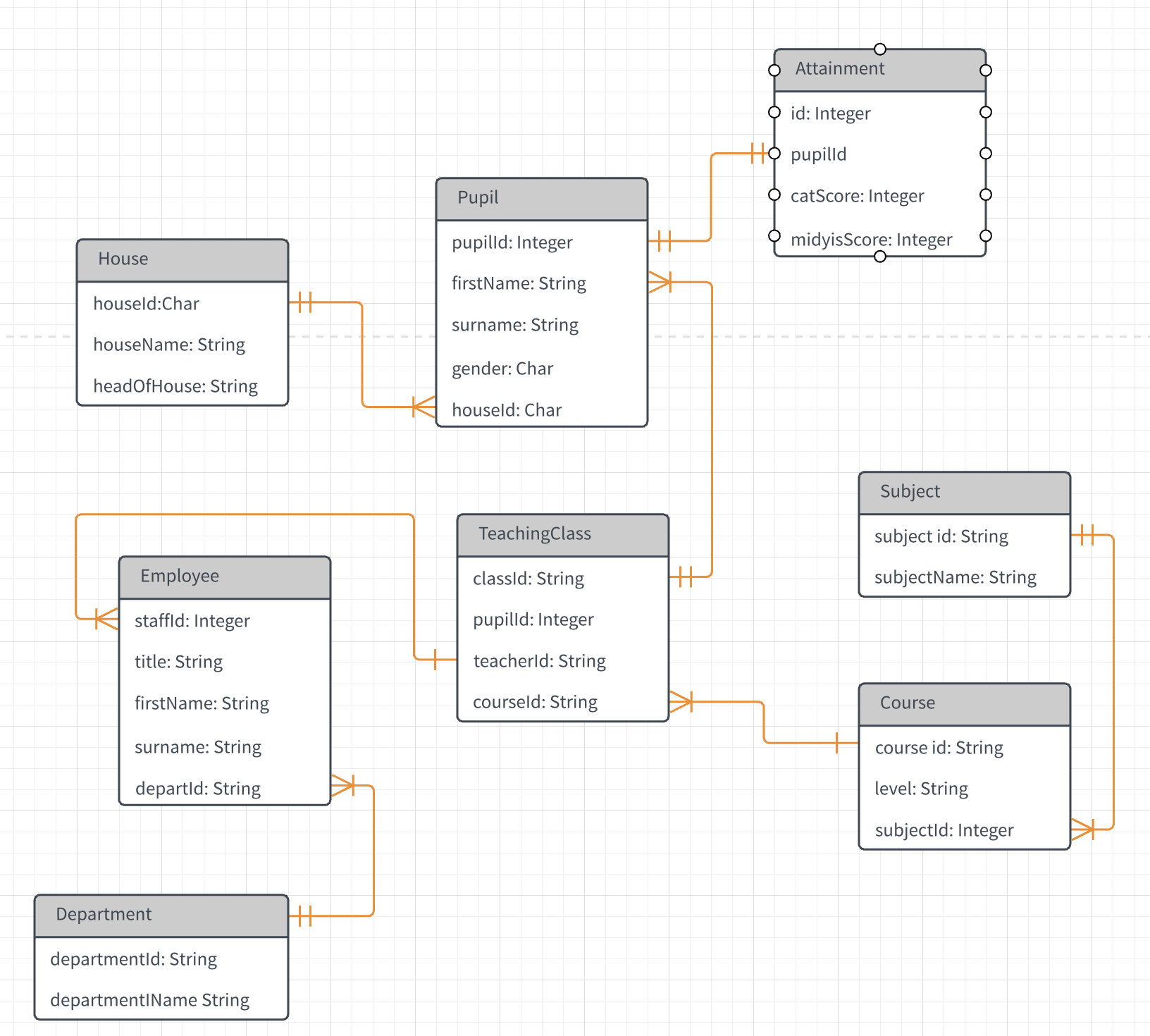 Relational Database Design Query - Stack Overflow inside Er Diagram Junction Table