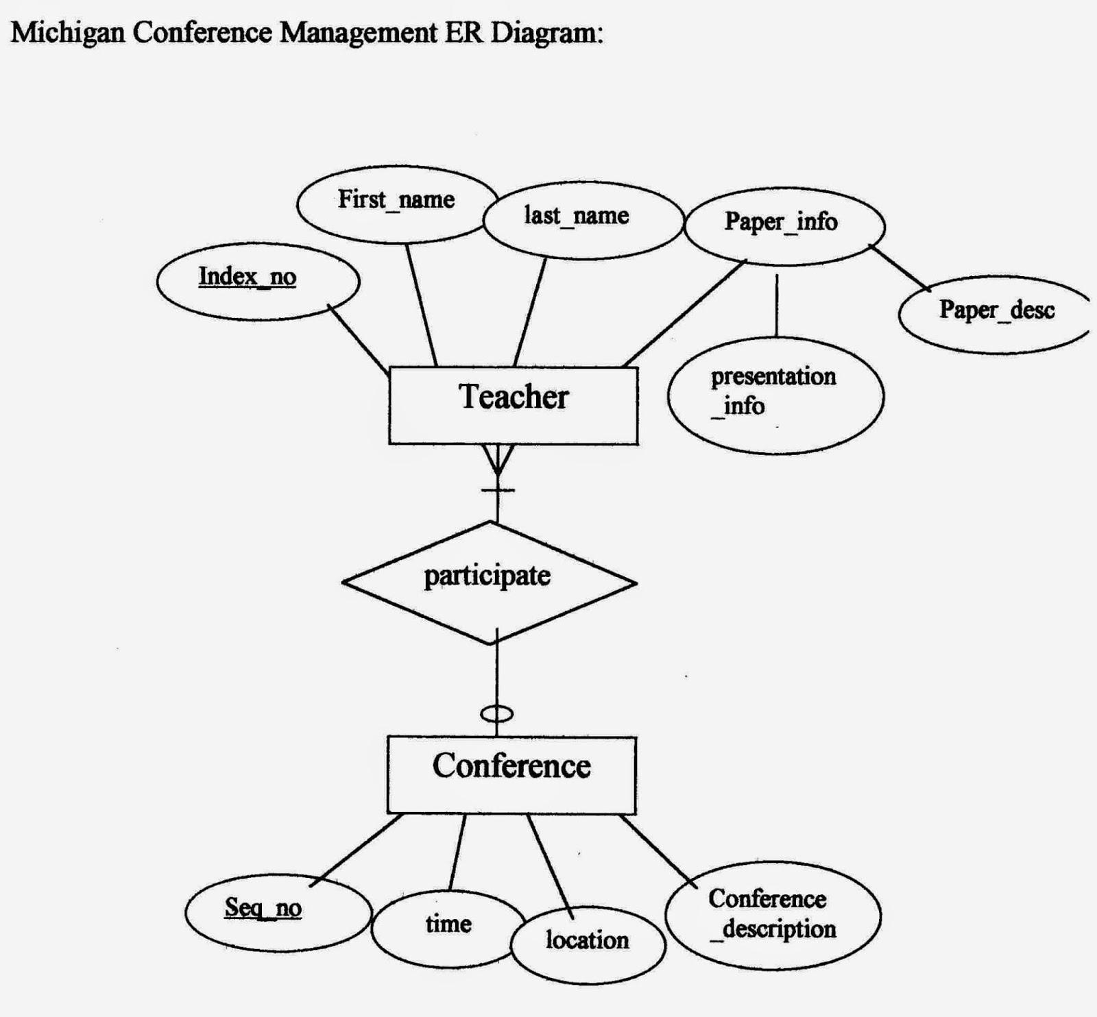 Relational Database Management System (Rdbms): Examples Of throughout Er Diagram Rdbms