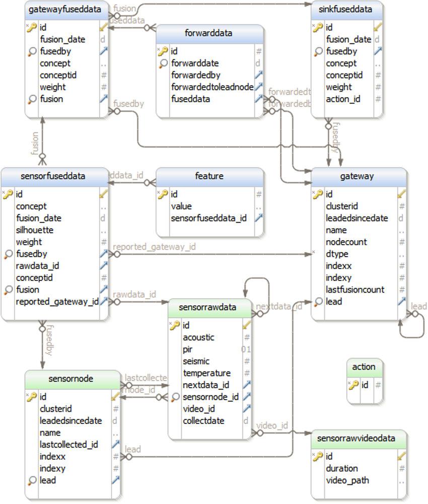 Relational Database Schema   Download Scientific Diagram intended for Relational Database Schema Diagram