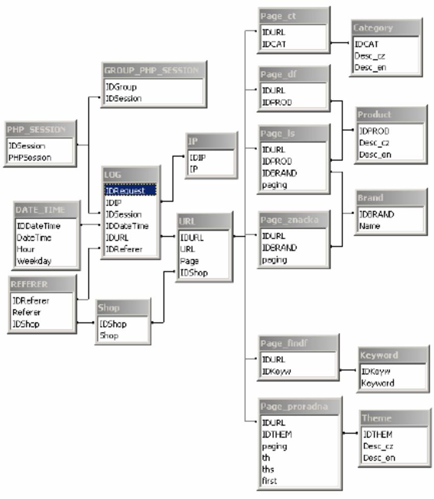 Relational Model Of The Clickstream | Download Scientific for Relational Model Diagram