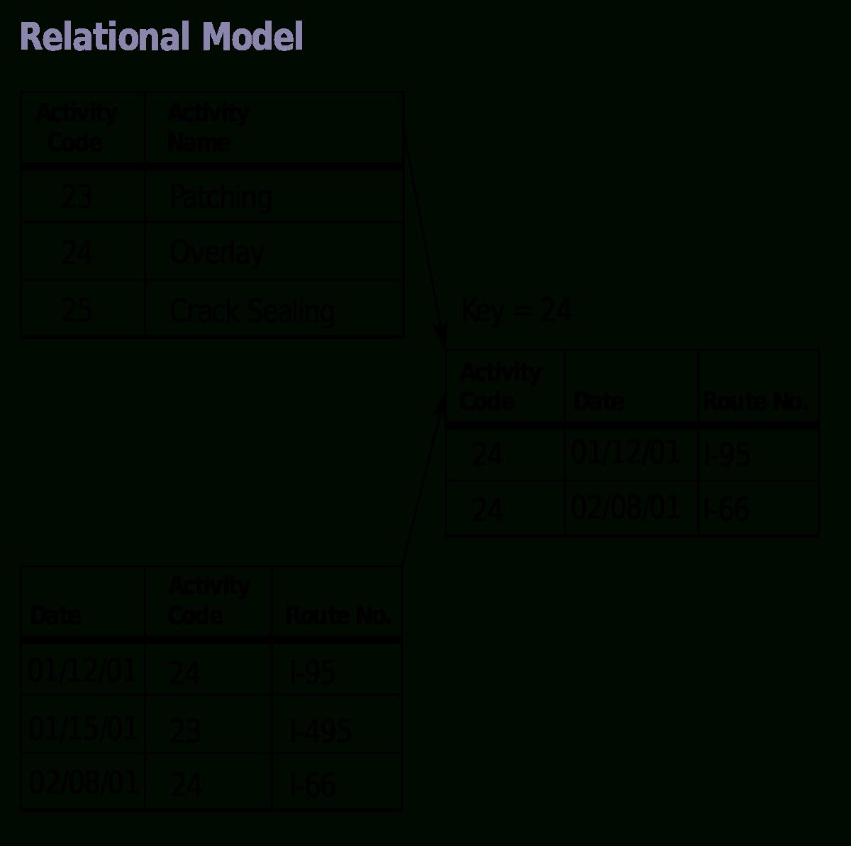 Relational Model - Wikipedia in Relational Model Diagram