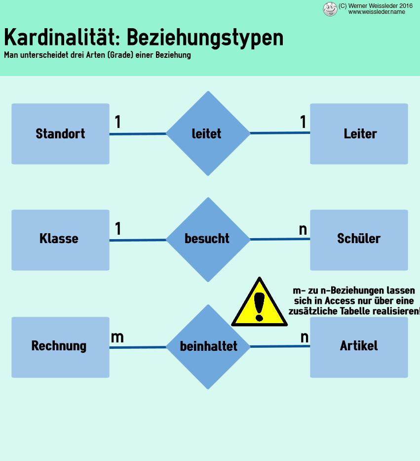 Relationale Datenmodellierung: Datenbanken Entwerfen intended for Er Diagramm N Zu M