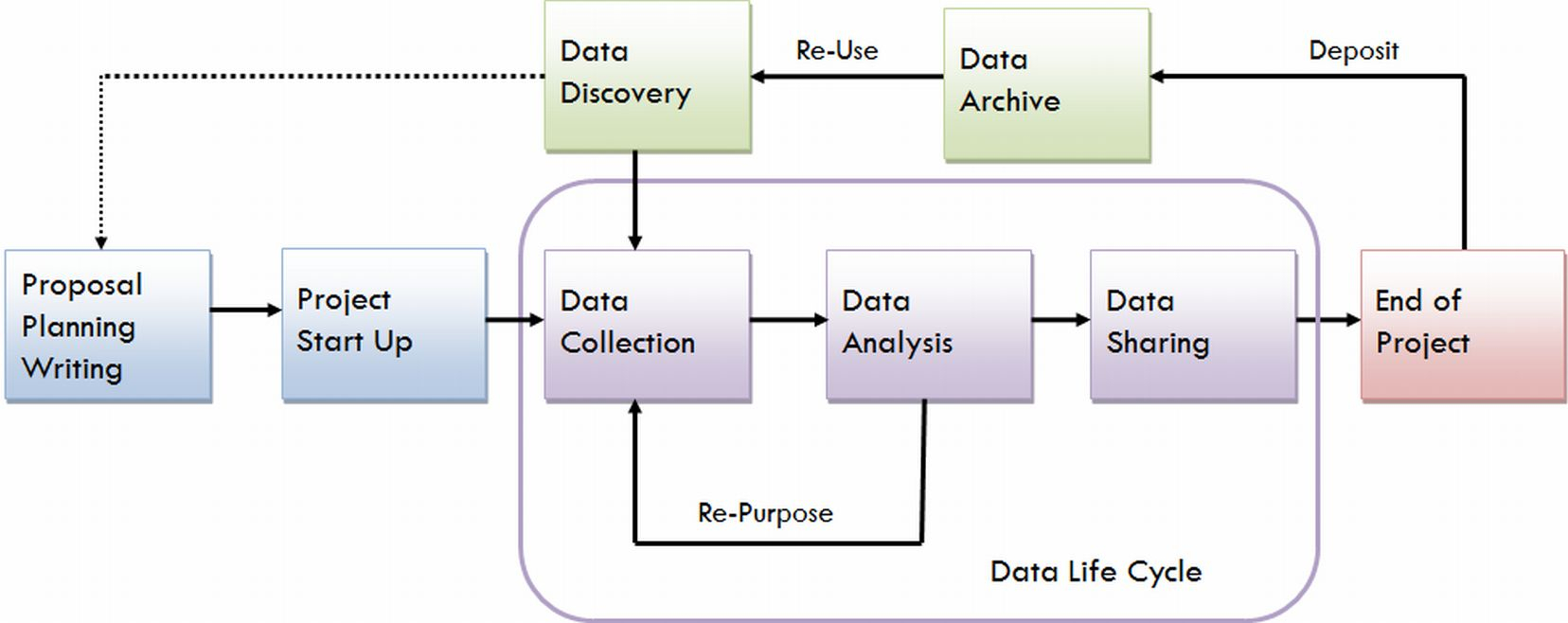 Research Data Management - Research Data Management - Guides inside Data Management Diagram