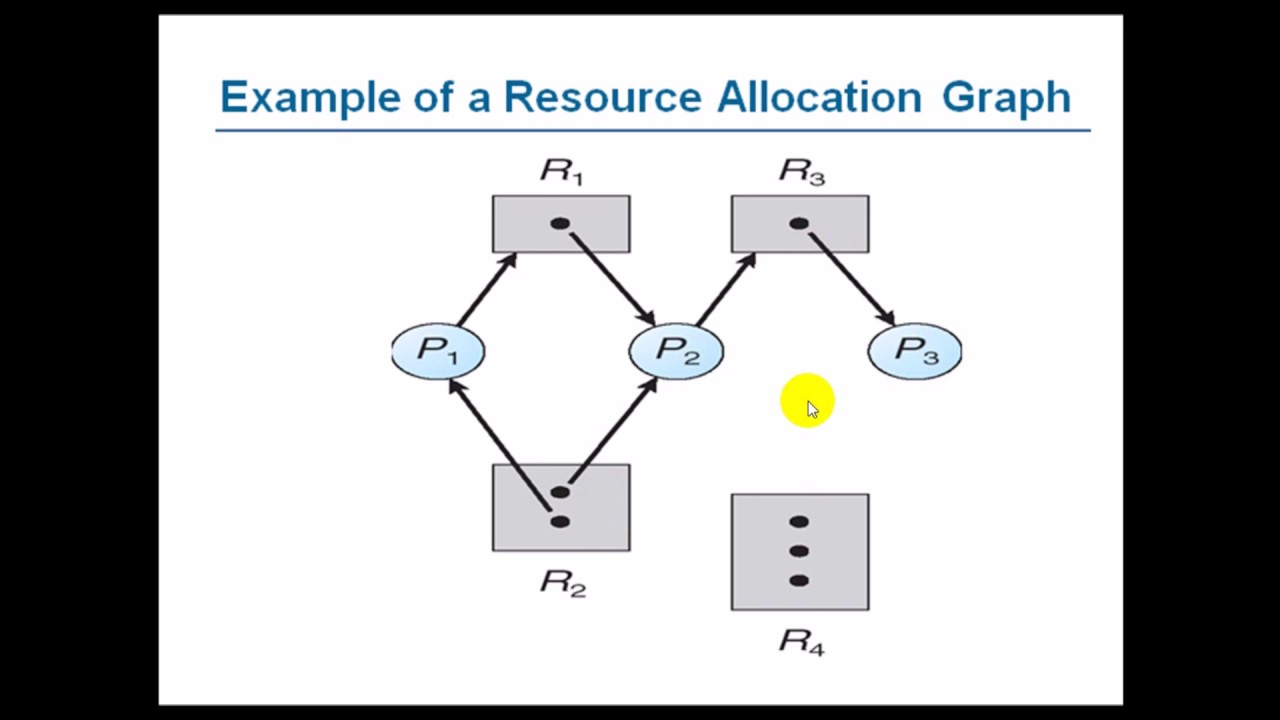 Resource Allocation Graph | Operating System | Basic It Topic with Resource Diagram