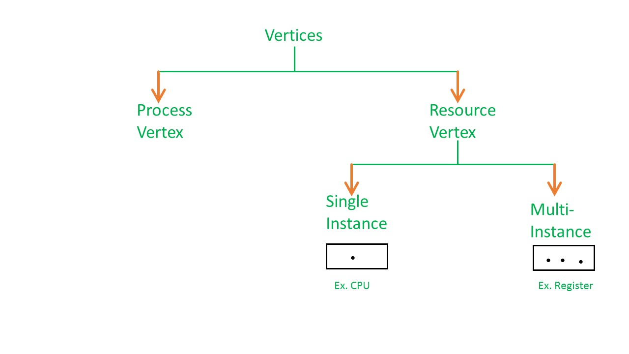 Resource Allocation Graph (Rag) In Operating System in Resource Diagram