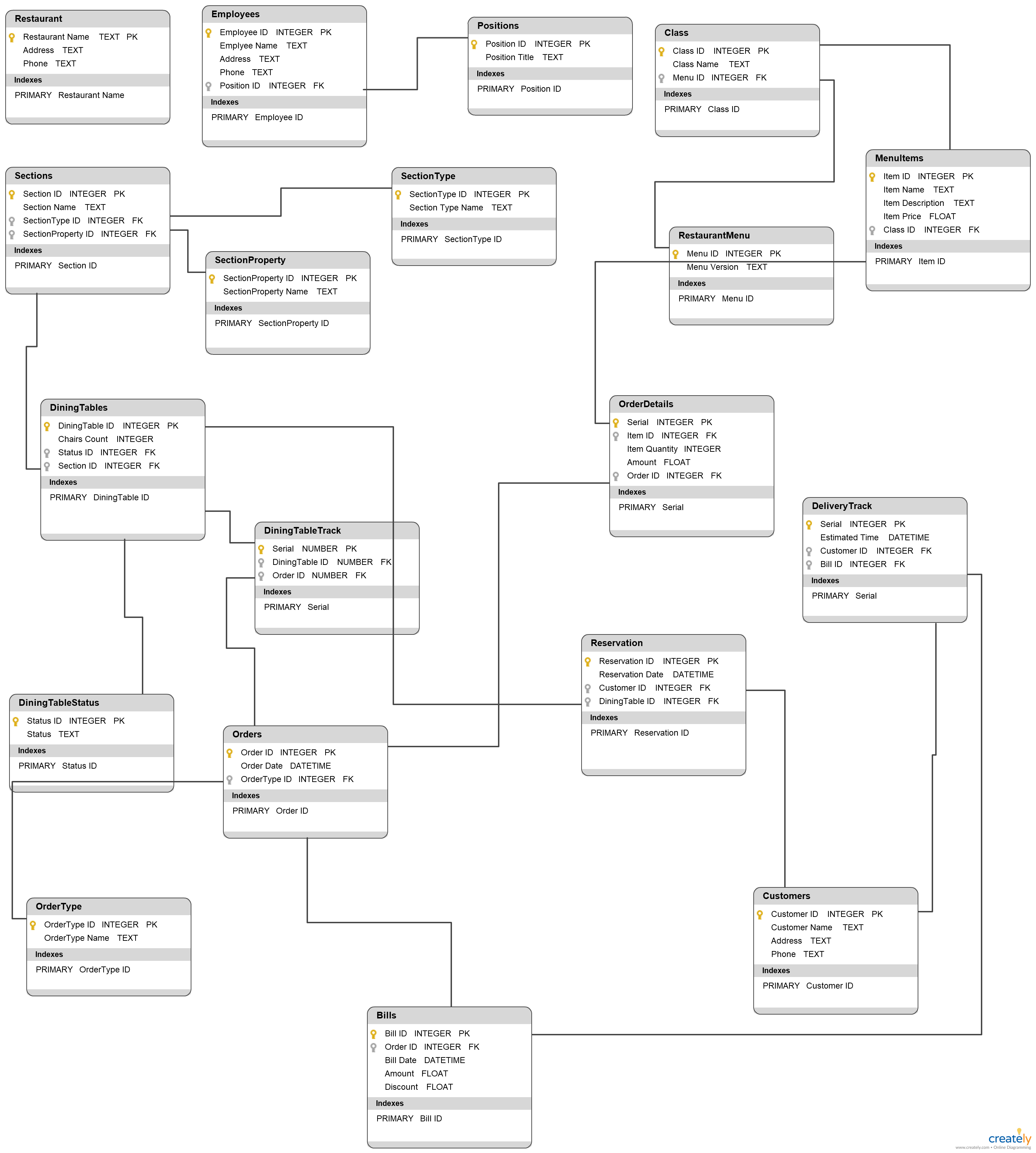 Restaurant Database Diagram - Database Diagram To Illustrate within Database Design Diagram