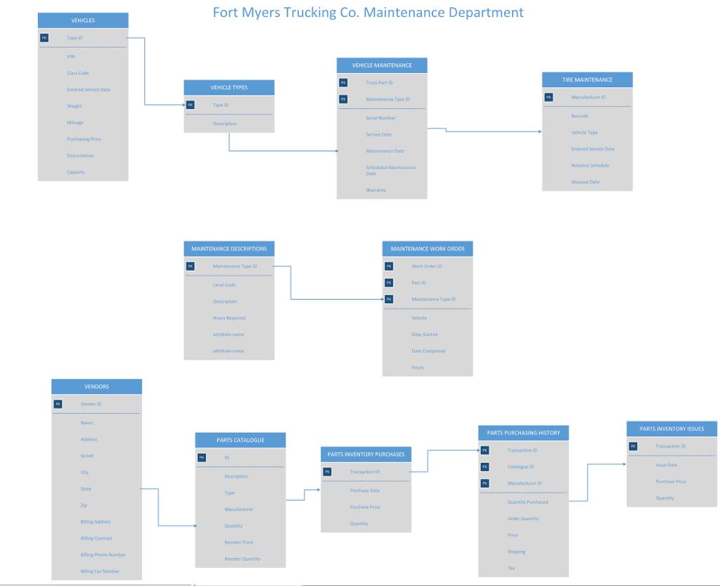 Revise The Visio Diagram Below And Prepare A Fully regarding Er Diagram Visio