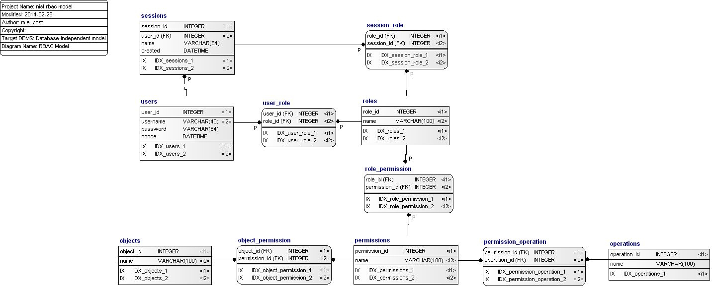 Role Based Access Control Data Model (Idef1X) inside Er Diagram In Access