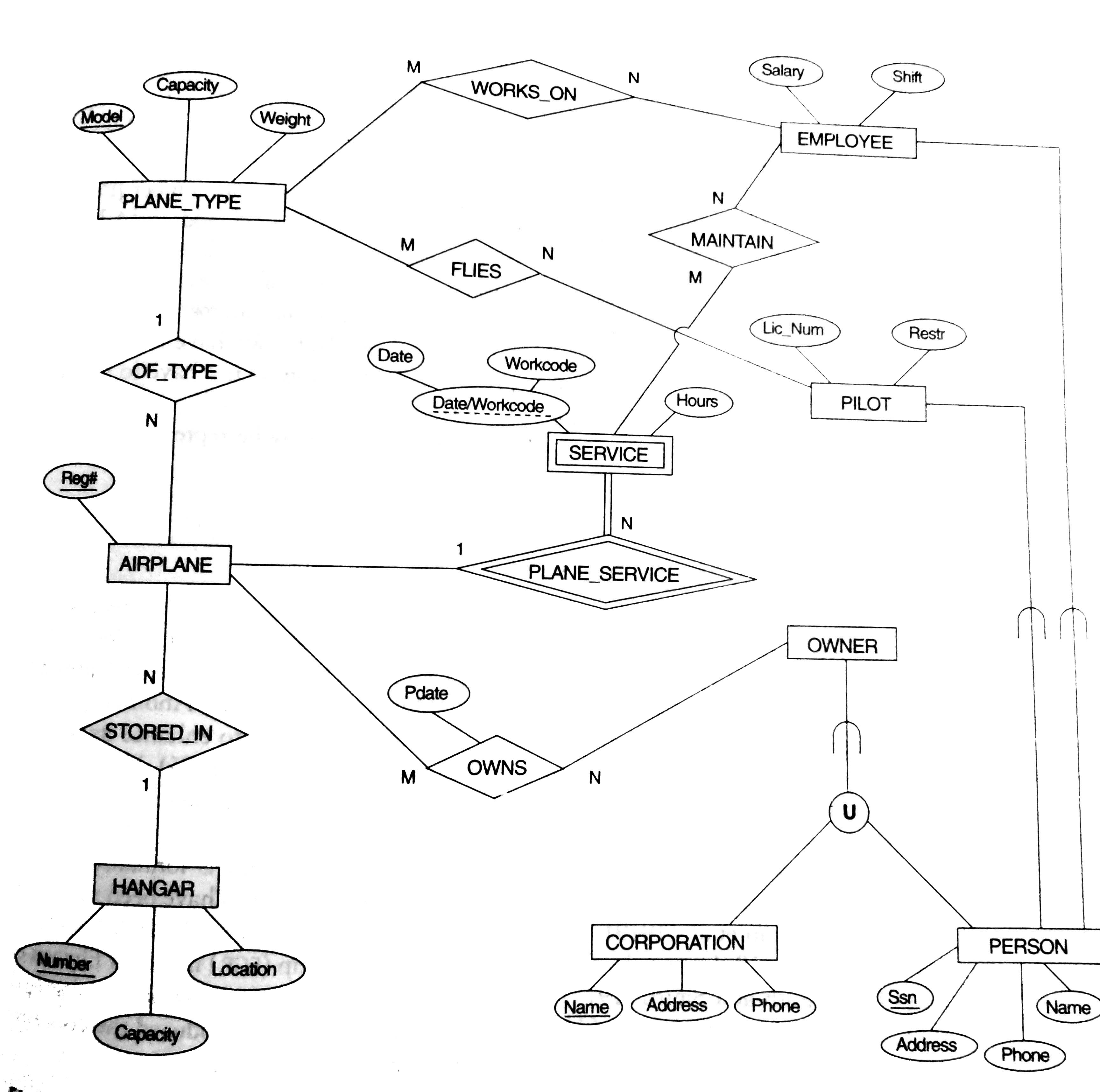 Roll No.18 An Eer Diagram For A Small Private Airport for Er Diagram With 6 Entities