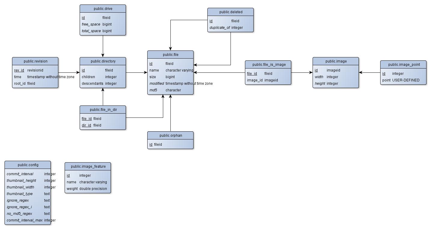 Schema Diagrams For Postgresql   Ejrh regarding Db Schema Diagram