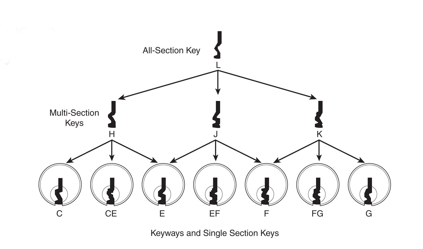 Schlage Classic Keyways And Single Section Keys Diagram (Mr pertaining to Key Diagram