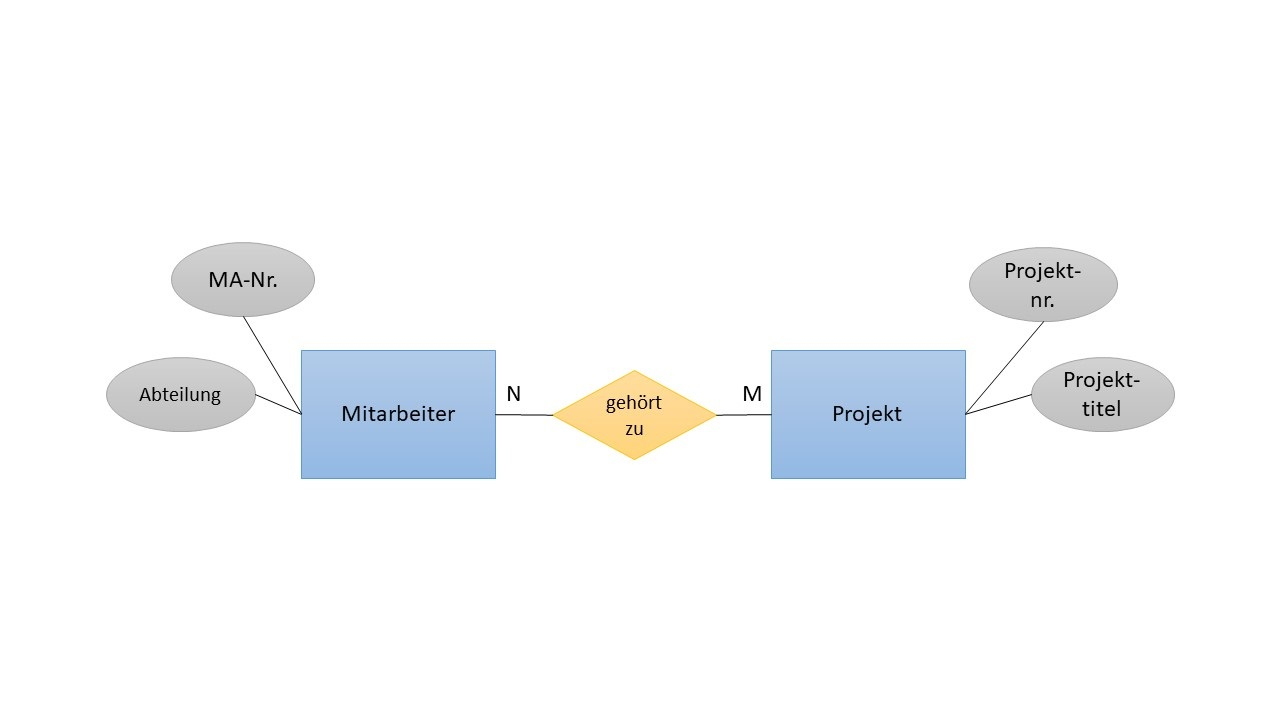 Schlageter-Stucky-Notation Definition & Erklärung in Er Diagramm N Zu M