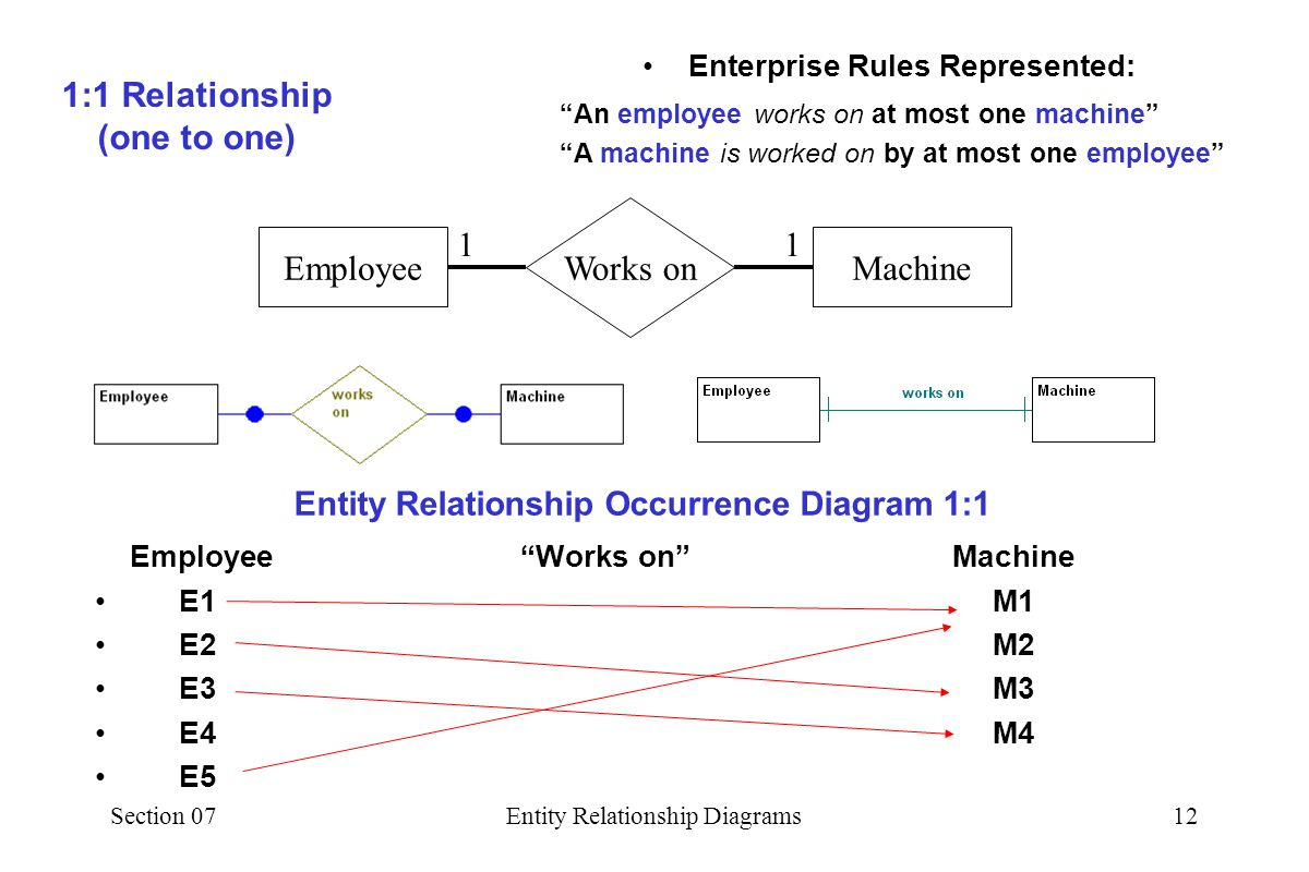 Section 07Entity Relationship Diagrams1 07 Entity regarding Er Diagram At Most One