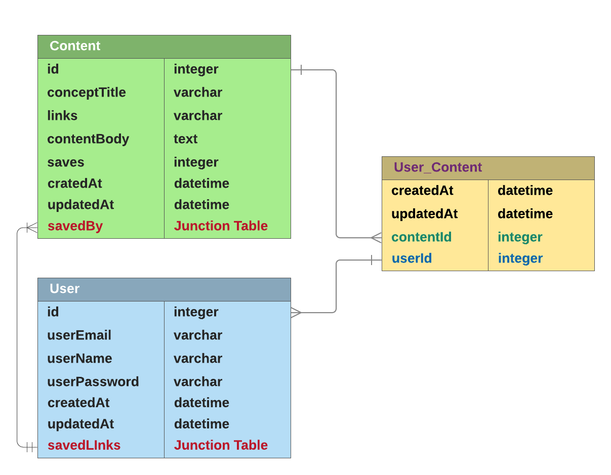 Sequelized Devlab - Laura Lee - Medium with Er Diagram Junction Table