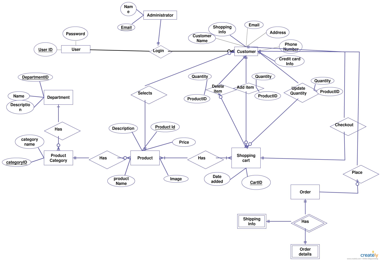 Shopping Cart | Editable Entity Relationship Diagram inside Define Entity Relationship Diagram