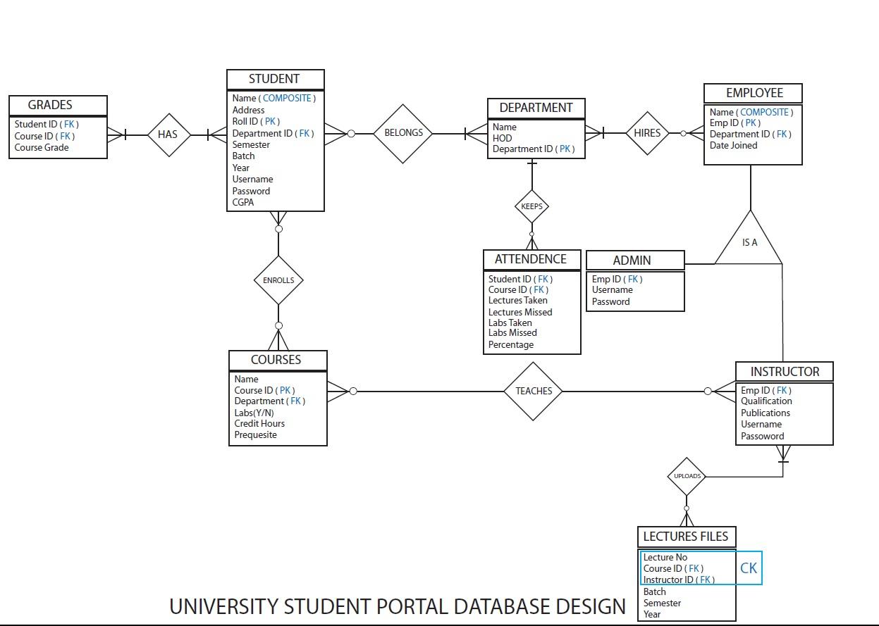 Should Student Be A Weak Entity In Dbms? - Stack Overflow in Er Diagram Weak Entity