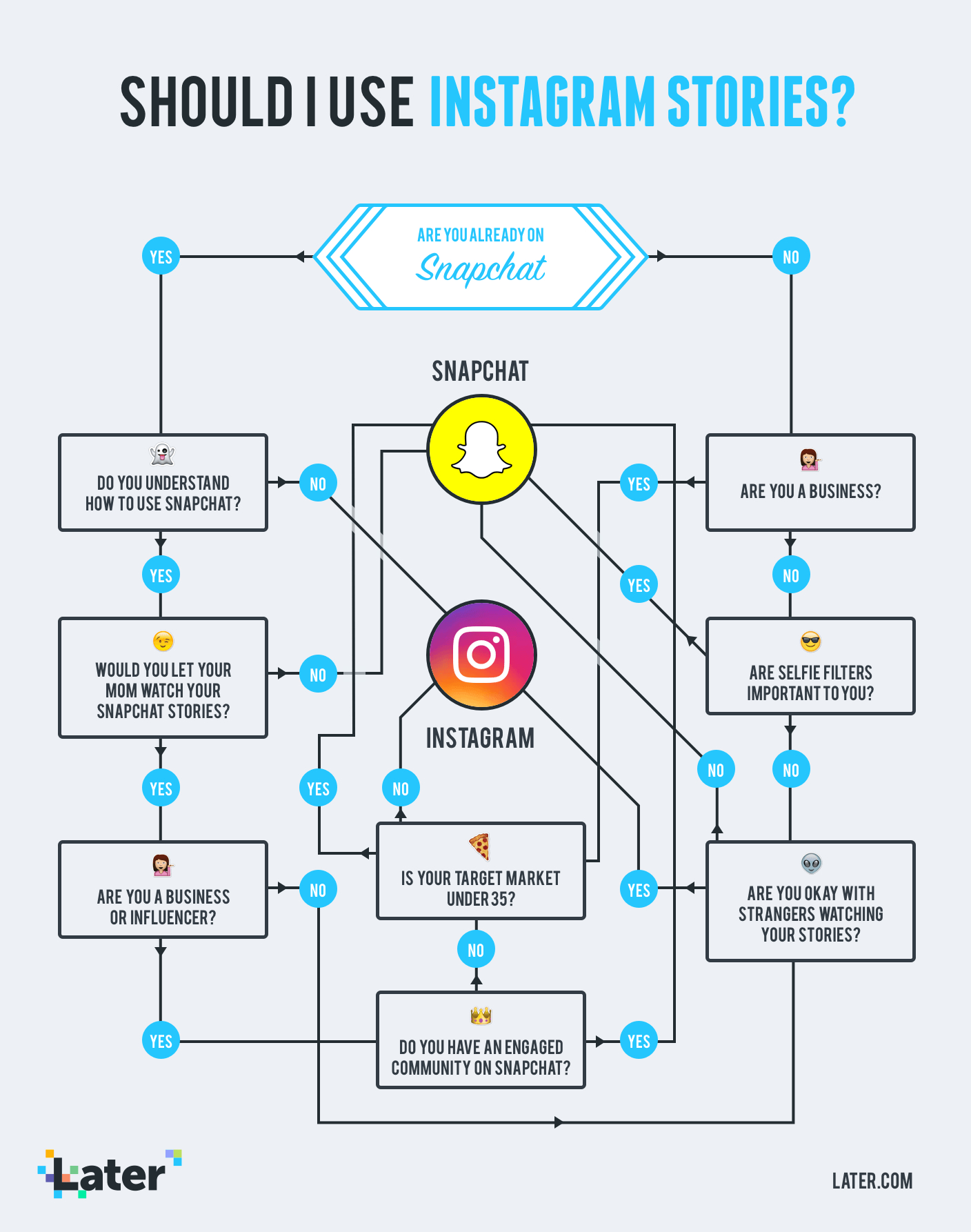 Should You Use Instagram Stories For Business?   Insta intended for Er Diagram Of Instagram