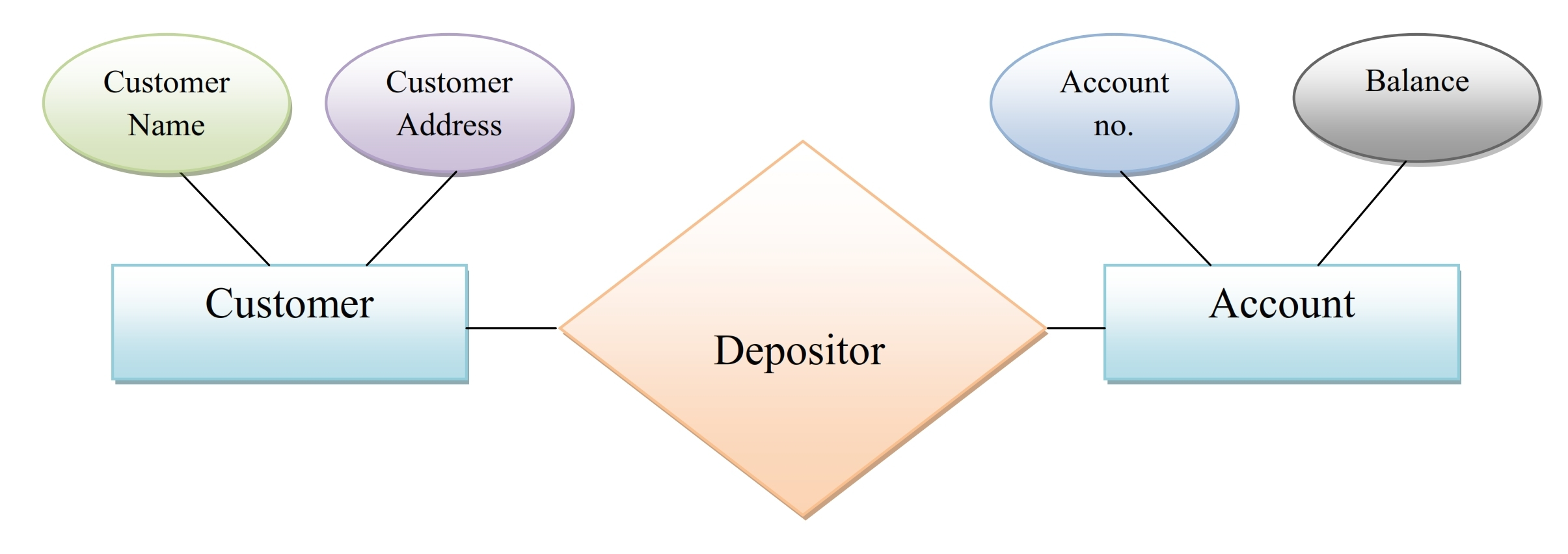 Simplynotes - Data Models And Their Types - Simplynotes in Er Model In Dbms Notes