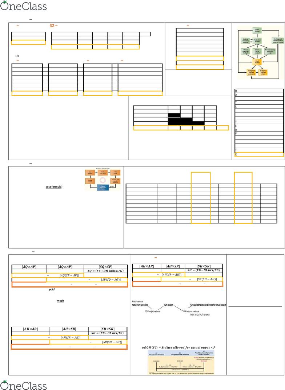 Smg Ac 222 Final: Ac222 Final Cheat Sheet - Oneclass regarding Er Diagram Cheat Sheet