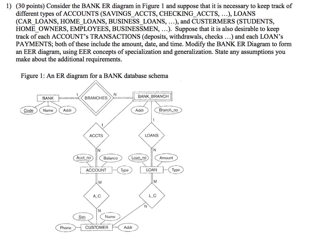 Solved: 1) (30 Points) Consider The Bank Er Diagram In Fig pertaining to Er Diagram Car