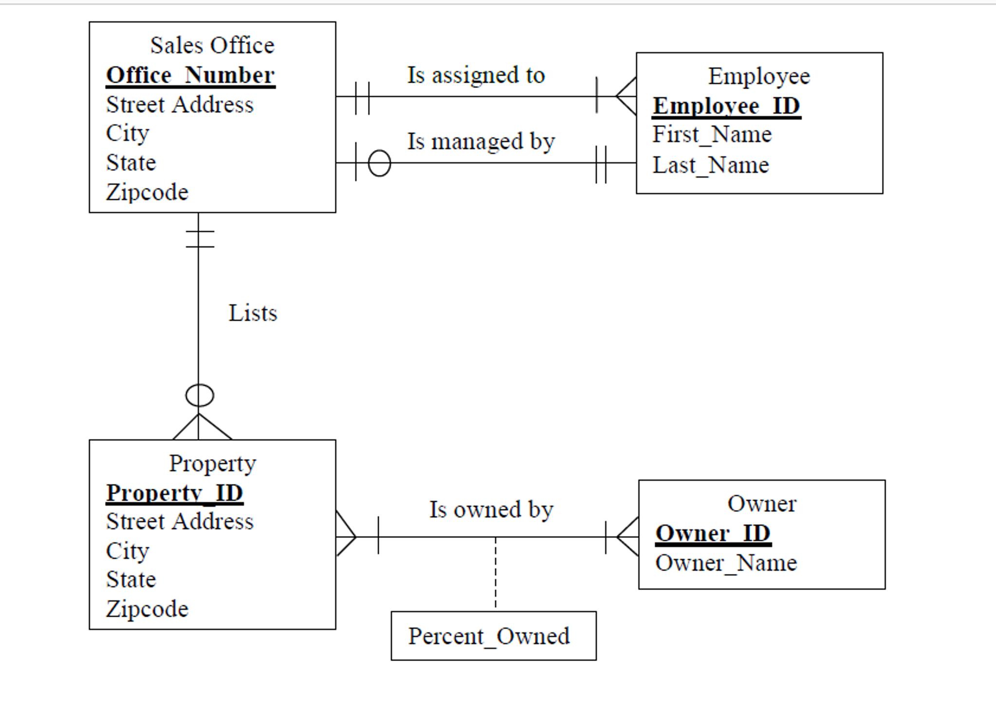 Solved: 1.convert The Erd Below To Relations. 2. Diagram T pertaining to Logical Erd
