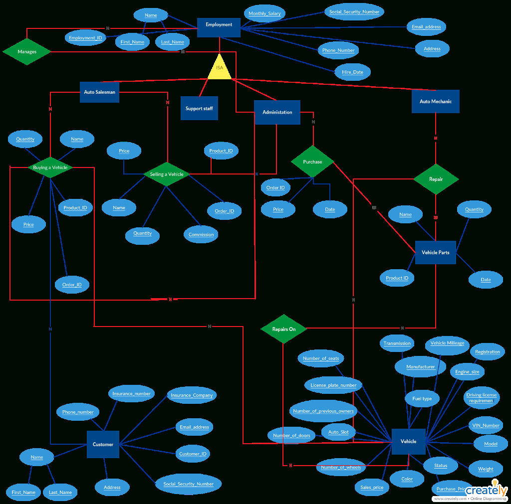 Solved: An E/r Diagram For Your Proposed Database. Underli throughout Er Diagram Underline