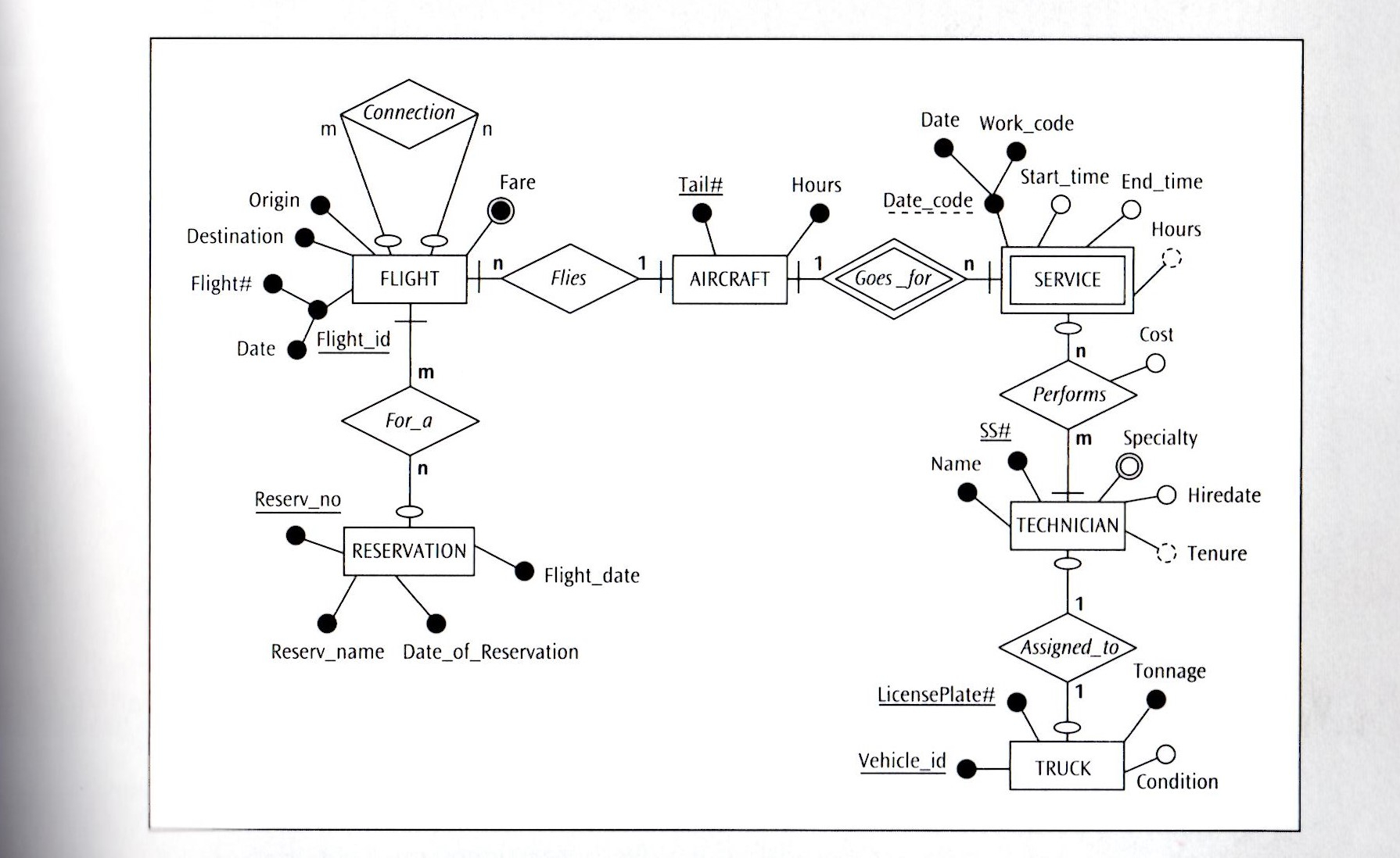 Solved: (Consider The Following Presentation Layer Er Diag in Er Diagram Weak Entity