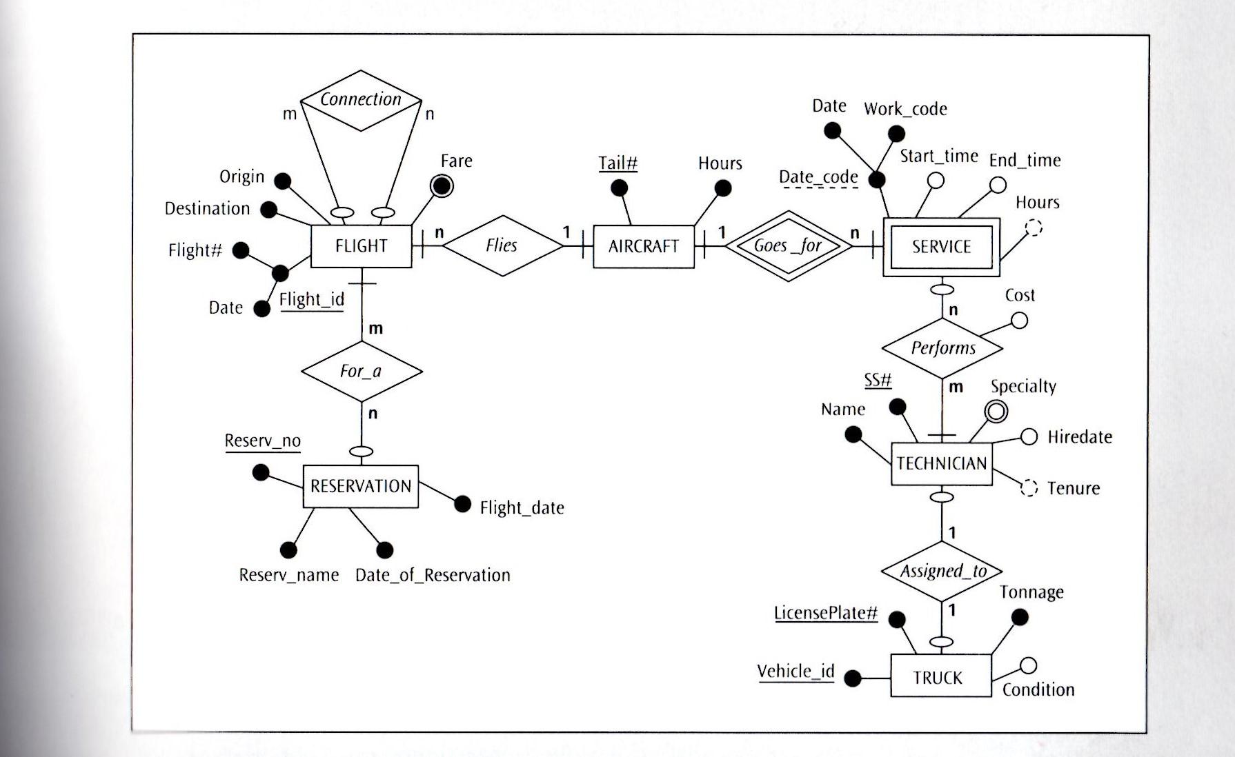 Solved: (Consider The Following Presentation Layer Er Diag inside Er Diagram Identifiers