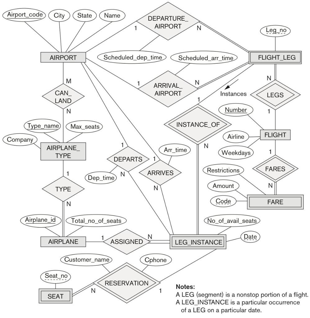 Solved: Convert The Er Diagram For An Airline Database Bel inside Er Schema Diagram For The Company Database