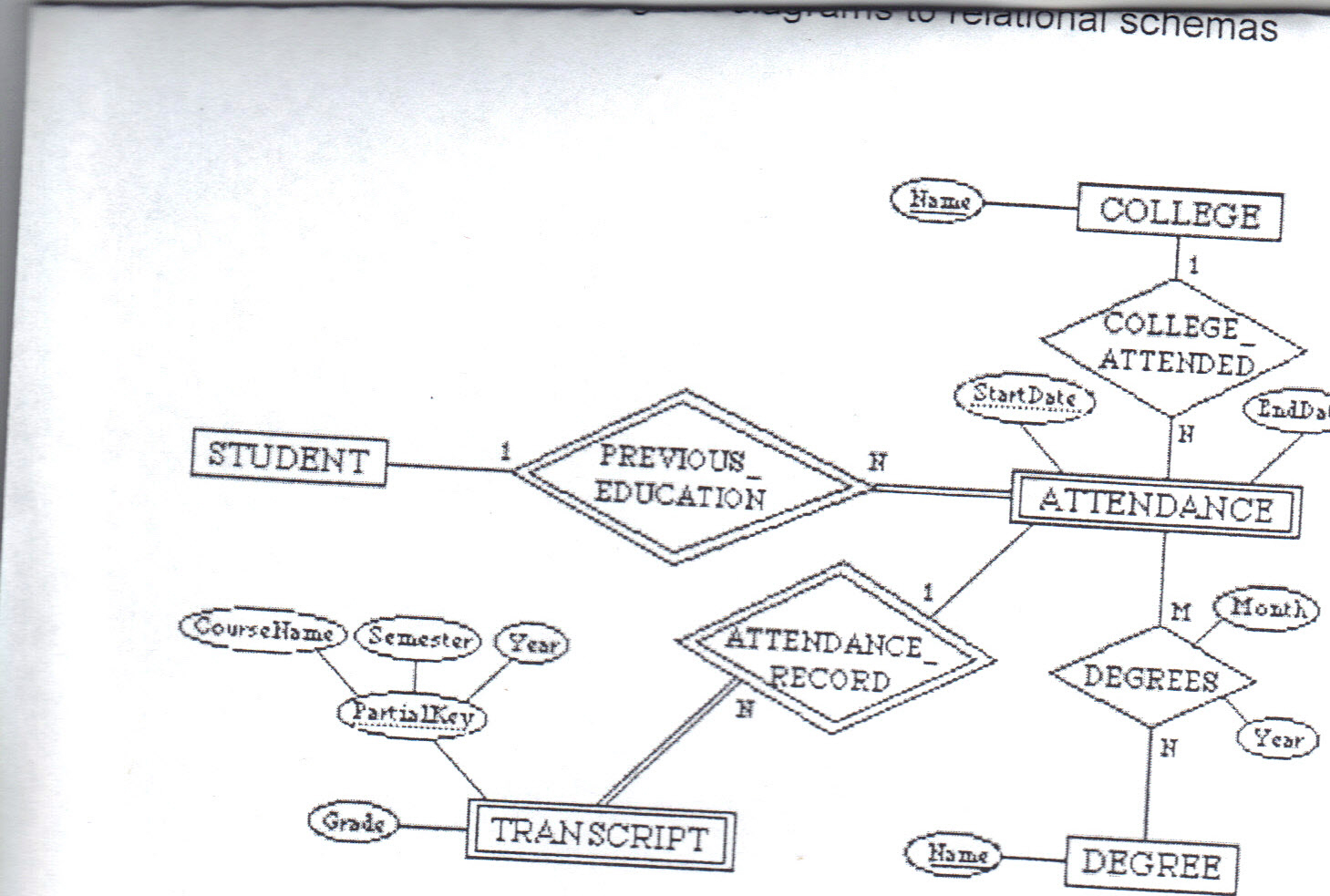 Solved: Convert The Following Er Diagram To Relational Sch pertaining to Er Diagram And Relational Schema
