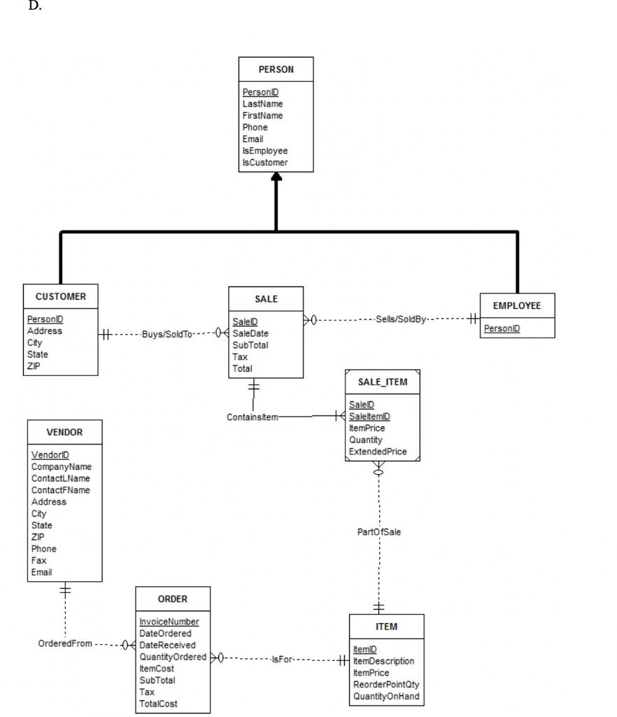 Solved: Create A Visual Representation Of Your Database De regarding Er Diagram Representation