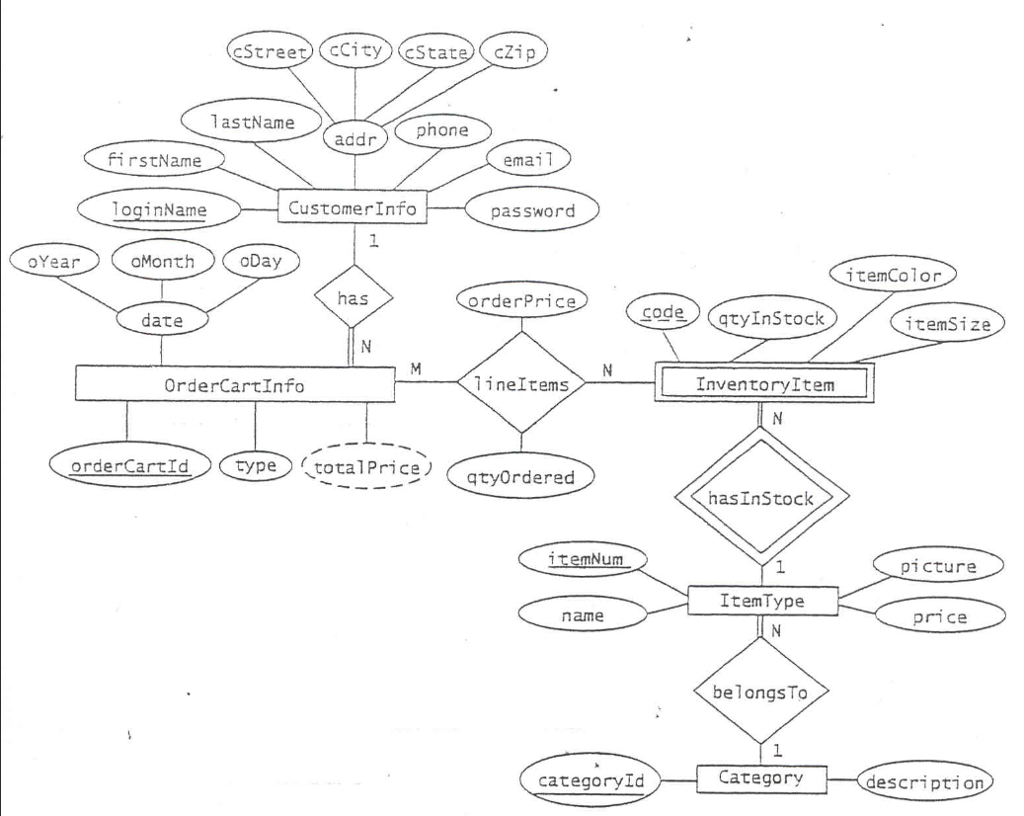 Solved: Database Design Class 1. Draw An Er Diagram For Th within Company Er Diagram