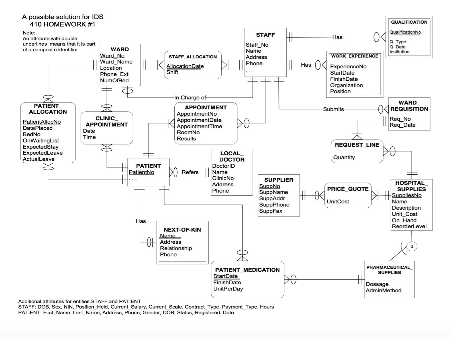 Solved: E-R Diagram To Relational Schema. Develop A Logica in Er Diagram Identifiers