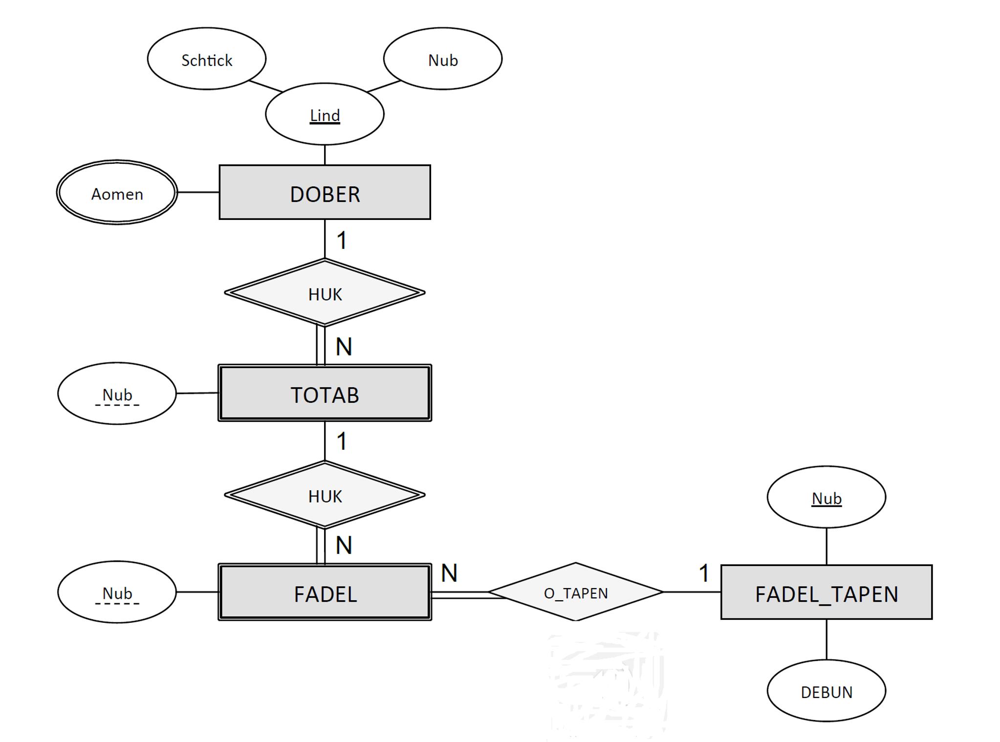 Solved: Er Diagrams (Database Management Systems) Problem throughout Er Diagram Domain