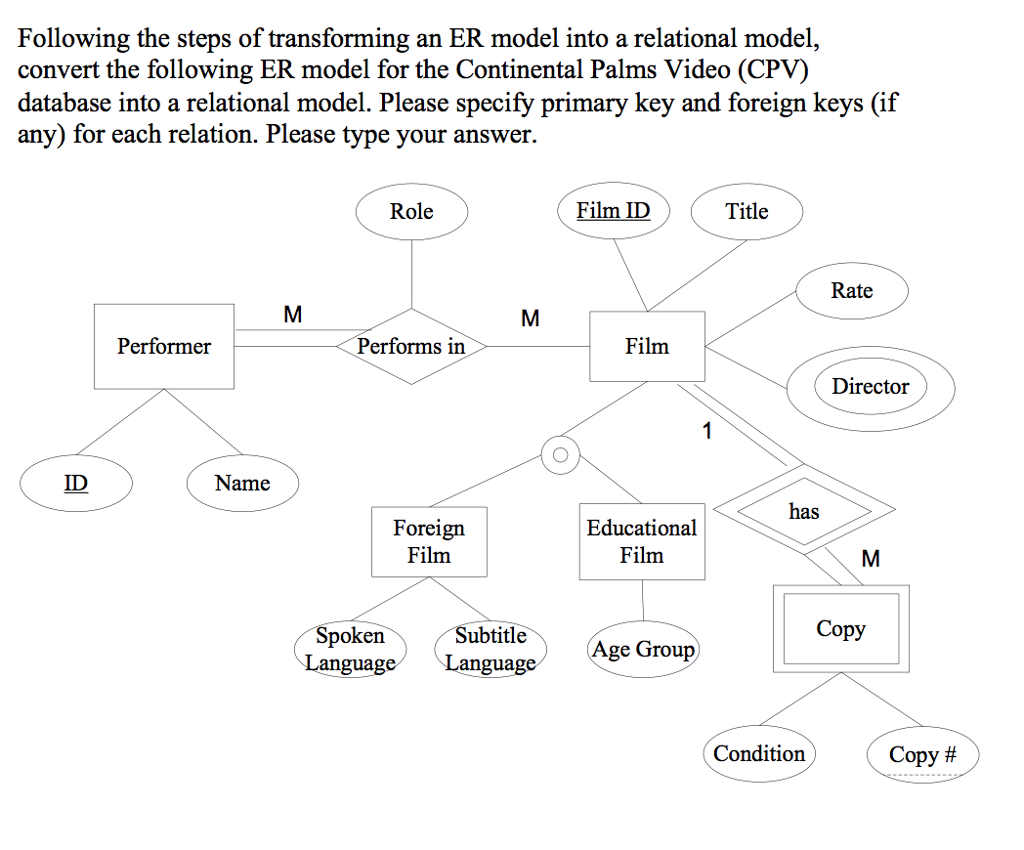 Solved: Following The Steps Of Transforming An Er Model In pertaining to Er Model To Relational Model