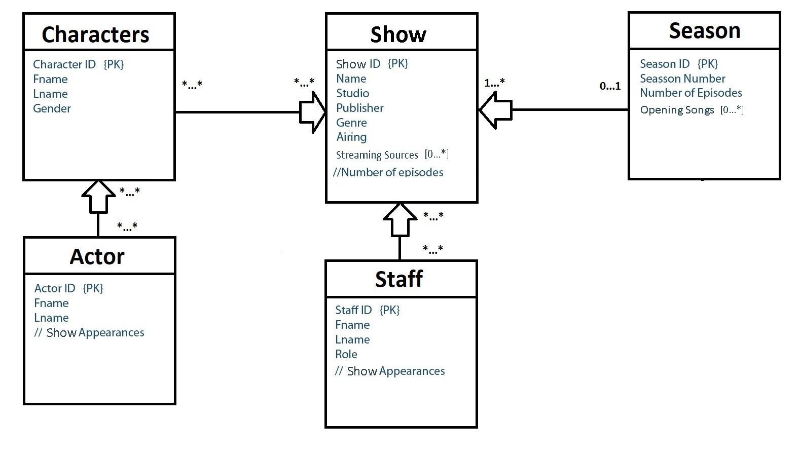 Solved: How To Make A Relational Model From Erd Model. I B inside Erd Many To Many