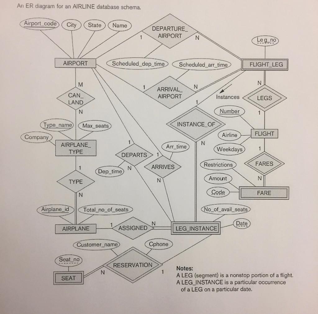 Solved: Interpret Figure Airline Er Schema. Develop The Re for How To Make Er Diagram Step By Step