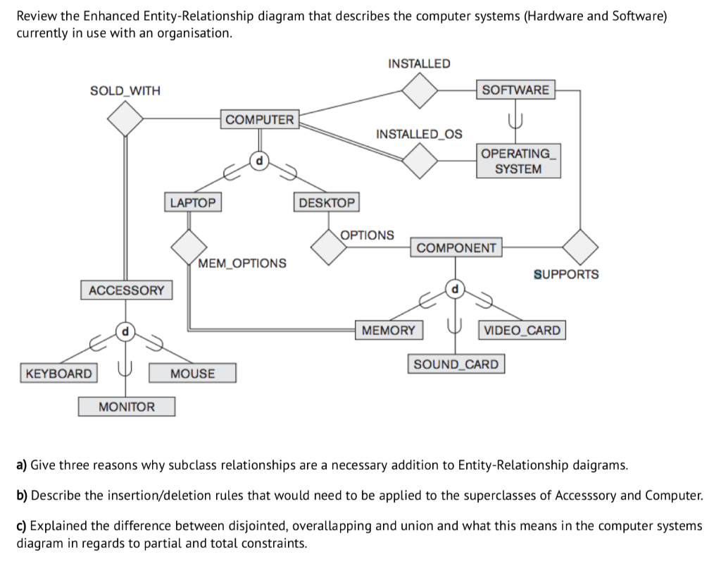Solved: Review The Enhanced Entity-Relationship Diagram Th with Er Diagram Superclass Subclass