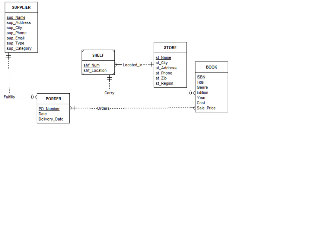 Solved: The Erd Below Is A Conceptual Model Of A Bookstore with regard to Er Model Concepts