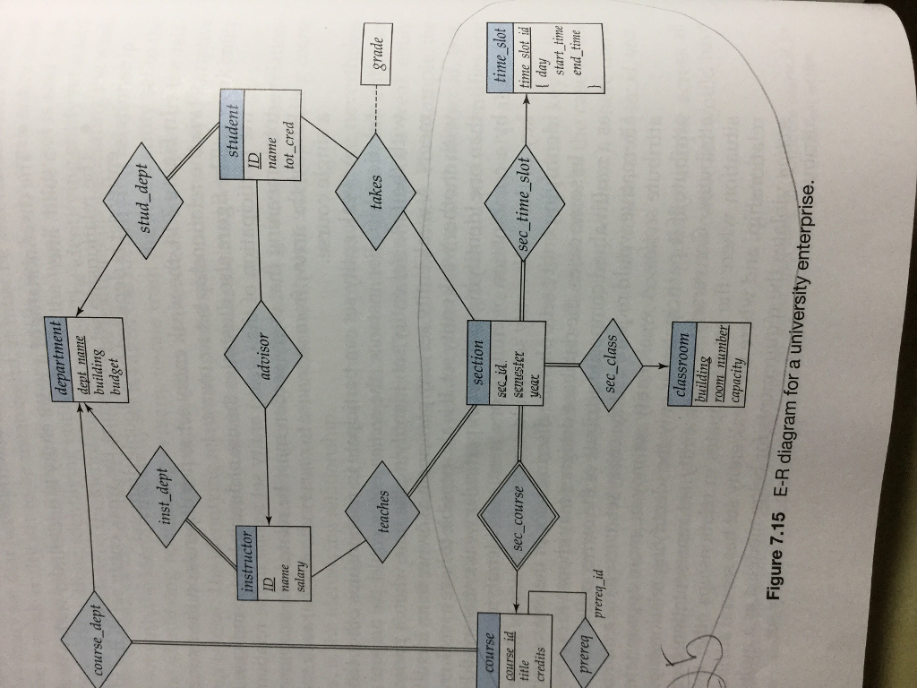 Solved: This Is Database System Concept. Consider The E-R regarding Er Diagram University Database