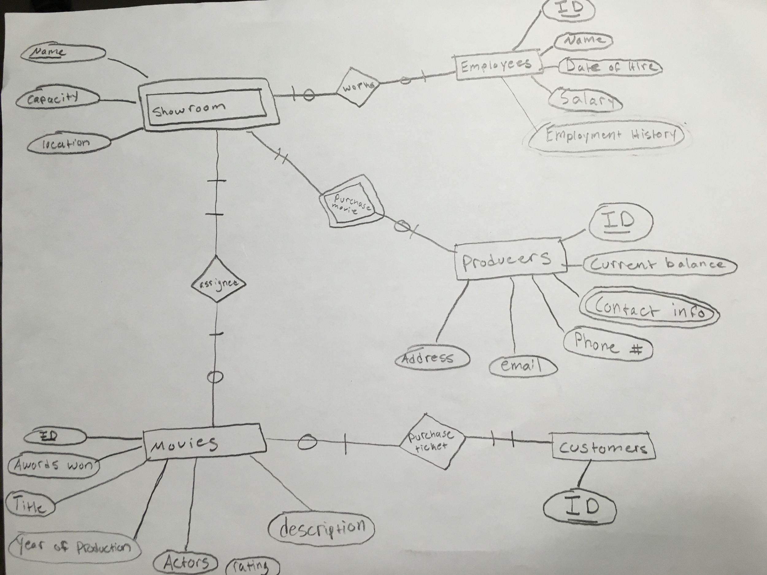 Solved: Transform The E-R Model Of The Movie Theater Datab in Er Diagram For Movie Database