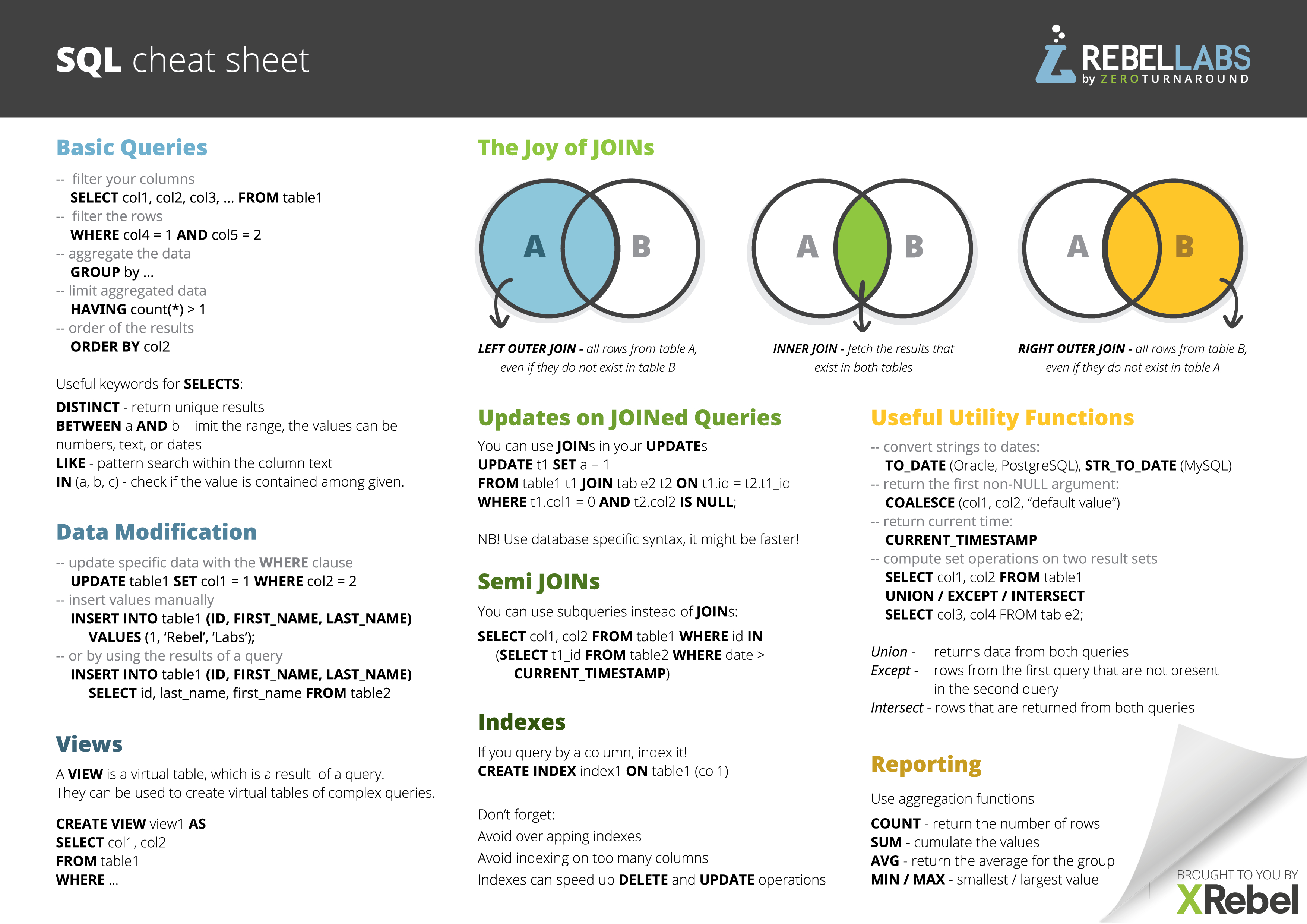 Sql Cheat Sheet Pdf For Quick Reference | Jrebel & Xrebel intended for Er Diagram Cheat Sheet